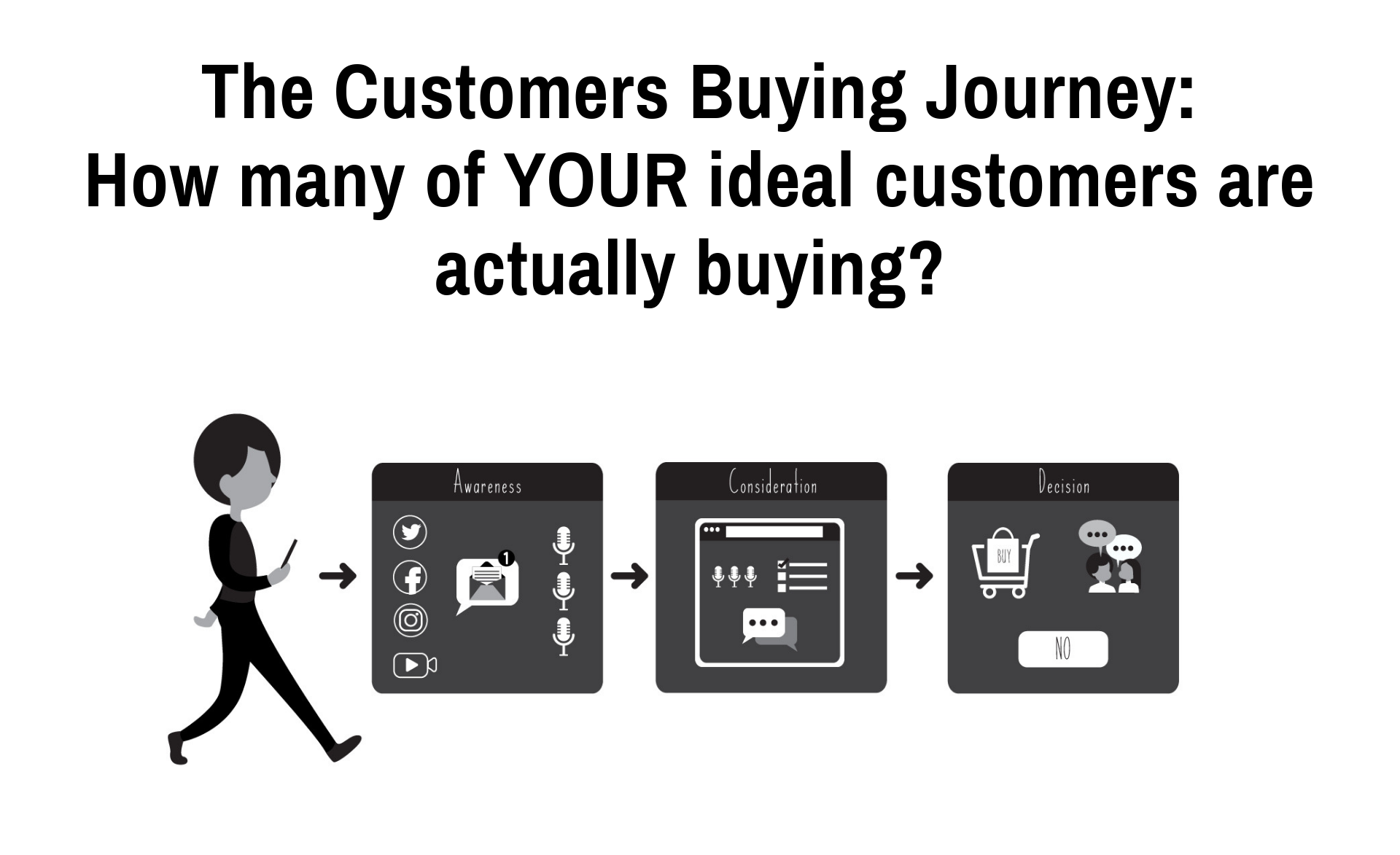 A Customer's Buying Journey: How many of YOUR ideal clients are actually buying?